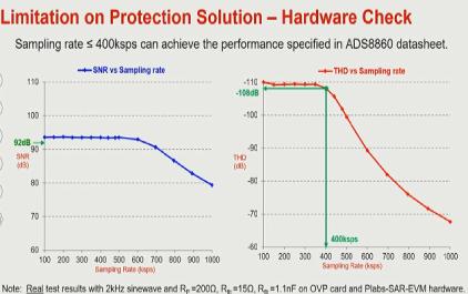 1.3 模拟信号输入模块的TI解决方案