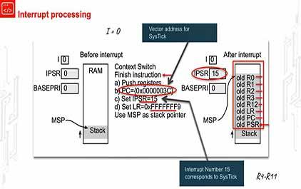 TI-RSLK 模块 10 - 讲座视频 - 调试实时系统 - 中断