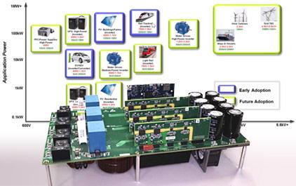 如何驱动碳化硅MOSFET以优化高功率系统的性能和可靠性