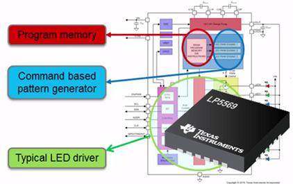 led驱动基础 - LED驱动器中可编程照明引擎的优势