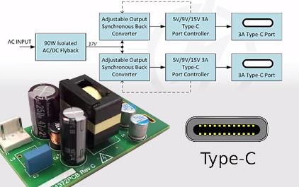 USB type C PD协议设计考量
