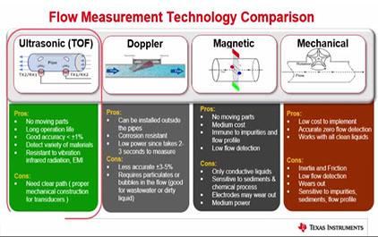 MSP430 USS 超声波传感 和 LEA 低功耗加速 (2)