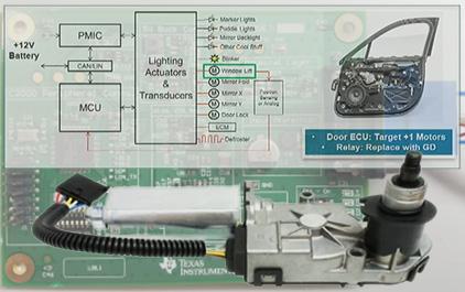 TI 车身电机解决方案