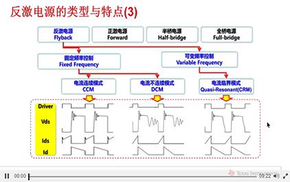 精通反激电源变压器设计1-反激电源的类型与特点1B