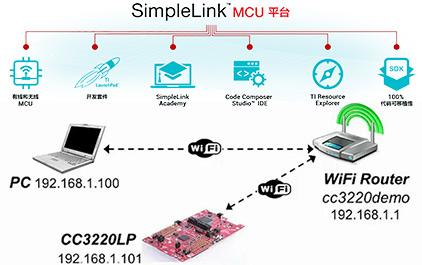 TI SimpleLink™ 平台