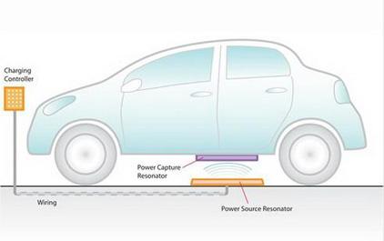 汽车Qi无线充电
