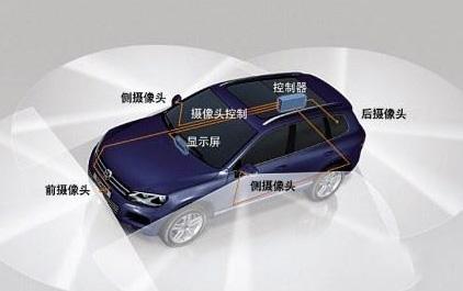 汽车可视化技术