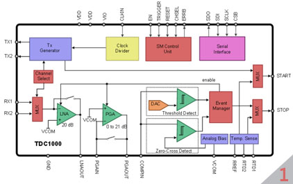 流体流量表技术1