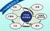 FRAM 应用介绍