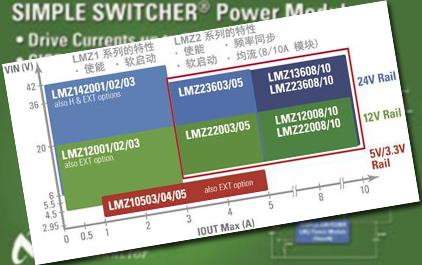 SIMPLE SWITCHER易电源电源模块概述 (Standard - Small)