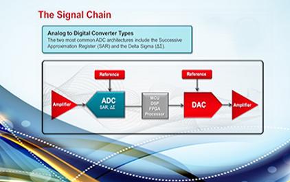 SAR 和 Delta Sigma ADC基础知识