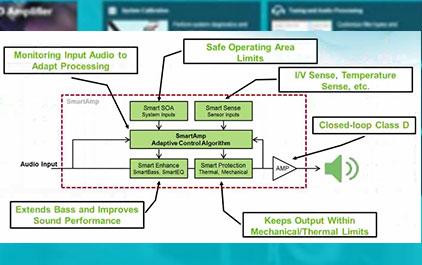 2015 TI 音频创新日 (8) 采用 PPC3 的智能放大器解决方案与简易实施方案