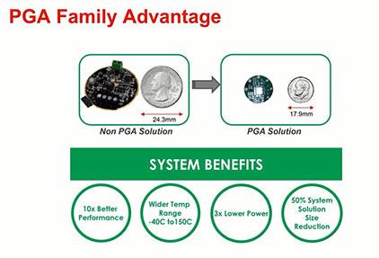 方案助您决胜 PLC&变送器之TI全方位解决方案