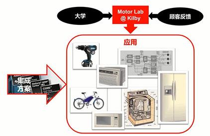 TI 模拟电机驱动产品推介