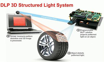 DLP工业应用创新及解决方案 (1)