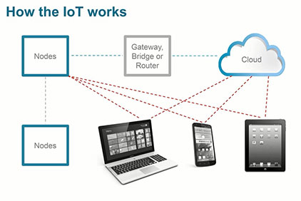 IoT - TI 无线连接解决方案 (1)