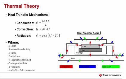 高性能DCDC设计的关键之电源热设计(二)—热设计的原则和参数介绍