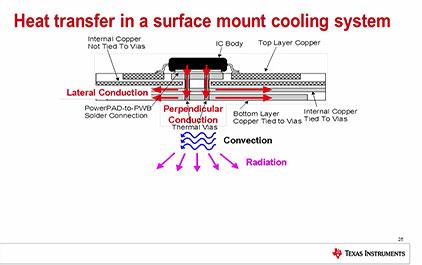 高性能DCDC设计的关键之电源热设计(五)—PCB设计中的要点