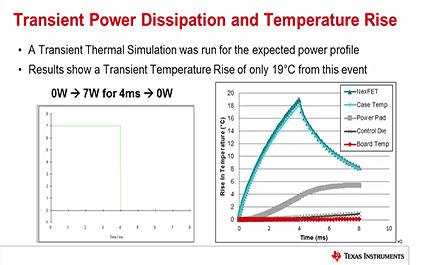高性能DCDC设计的关键之电源热设计(六)—瞬态功耗