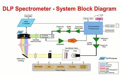 TI DLP技术的工业应用与创新-下篇