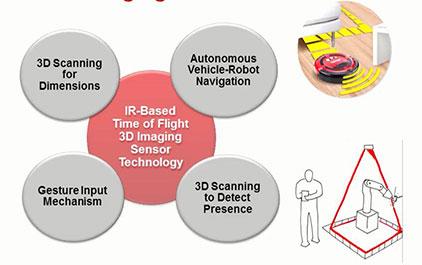 TI 感测技术方面的创新产品和设计(五) - 3D人体姿势检测传感